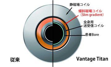 最新MRIの説明