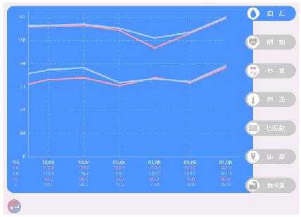 てらすエルゴのグラフ